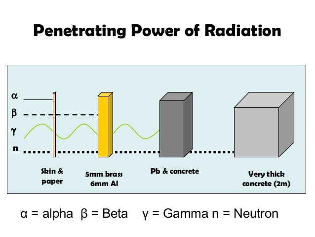 alpha penetrating ability