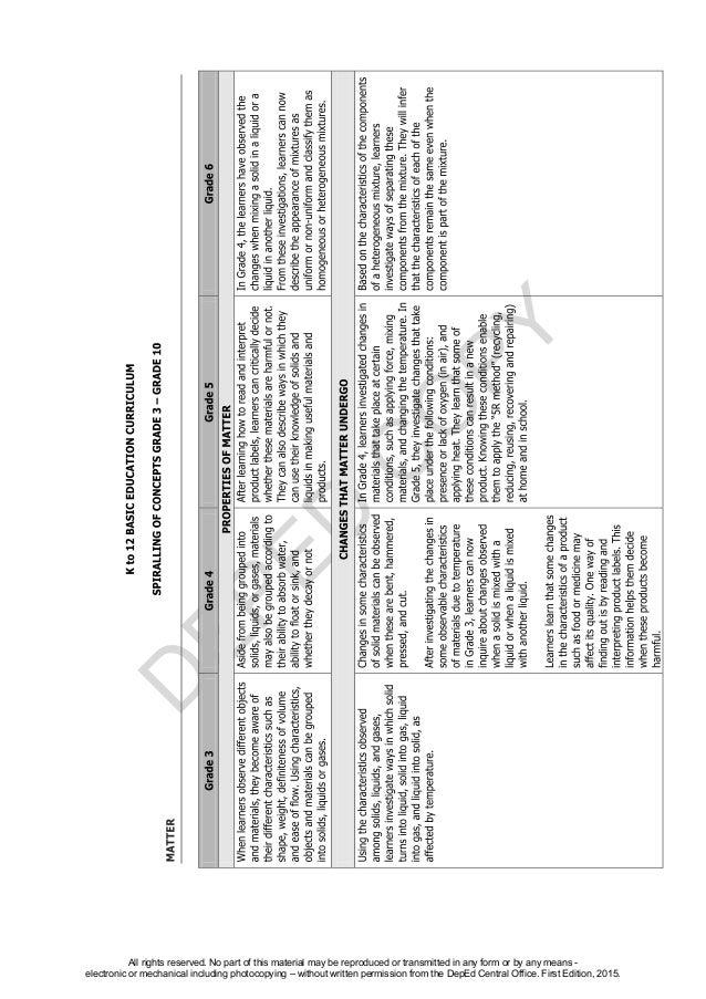 K TO 12 GRADE 4 TEACHER'S GUIDE IN SCIENCE (Q1-Q4)