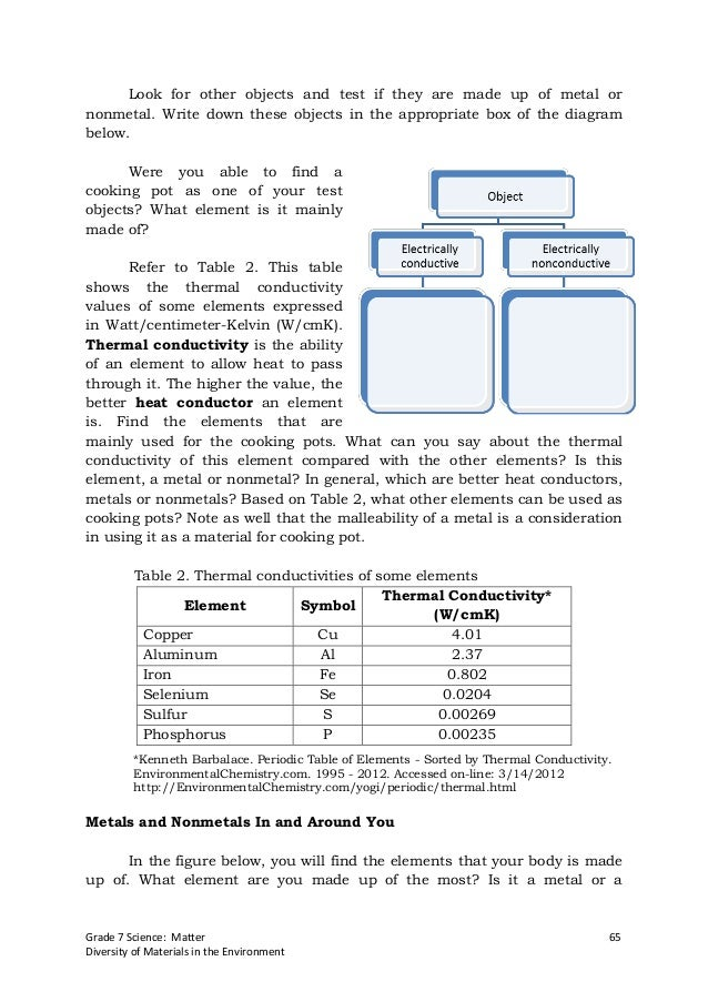periodic table periodic table elements and their uses pdf science grade 7 pdf - Periodic Table Of Elements And Their Uses Pdf