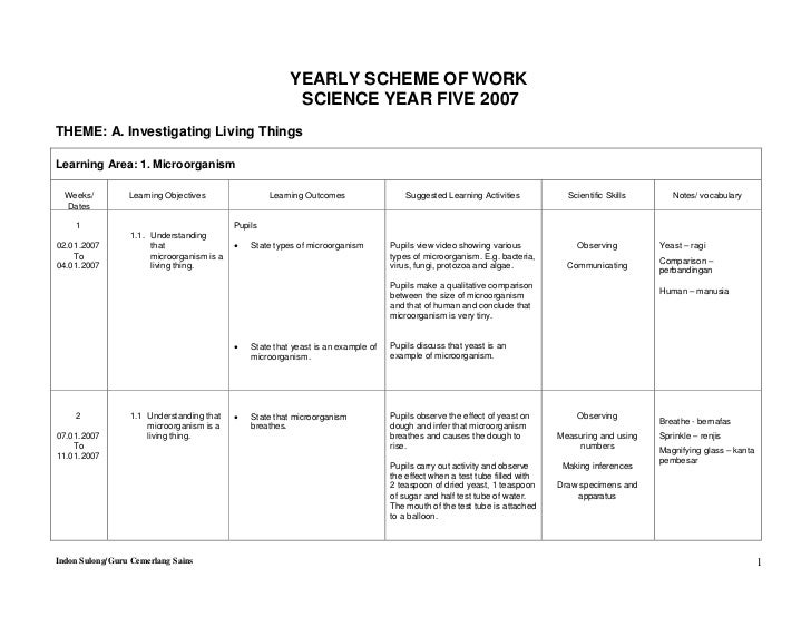 YEARLY SCHEME OF WORK                                                          SCIENCE YEAR FIVE 2007THEME: A. Investigati...
