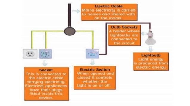Science 5 chapter 4 electricity in your life