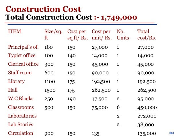 The costing of educational projects a case study of a for 600 sq ft house construction cost