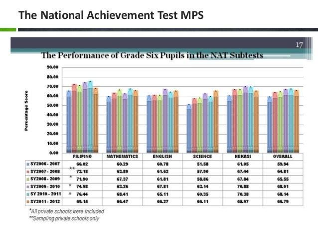 Science competency based nat intervention program: PAPER PRESENTATION