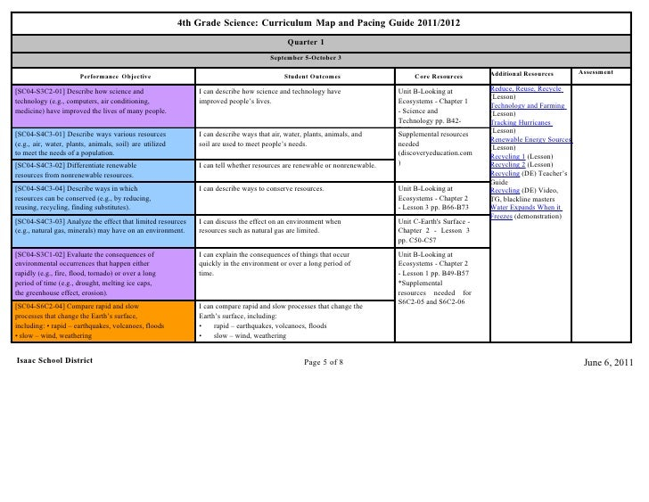 Fourth grade science curriculum map 4th grade science sciox Gallery