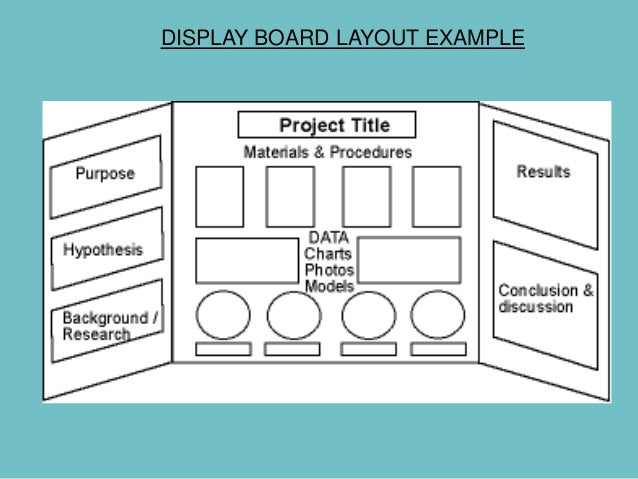 Science Fair Powerpoint - Layout of a science fair board