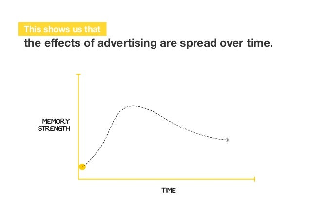 MEMORY STRENGTH TIME This shows us that the effects of advertising are spread over time.