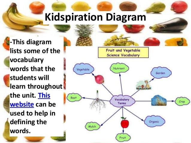 11  kidspiration diagram-this diagramlists
