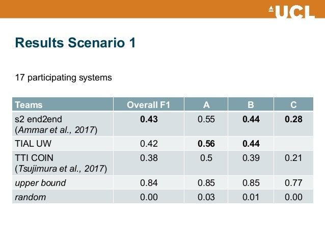 Results Scenario 1 Teams Overall F1 A B C s2 end2end (Ammar et al., 2017) 0.43 0.55 0.44 0.28 TIAL UW 0.42 0.56 0.44 TTI C...