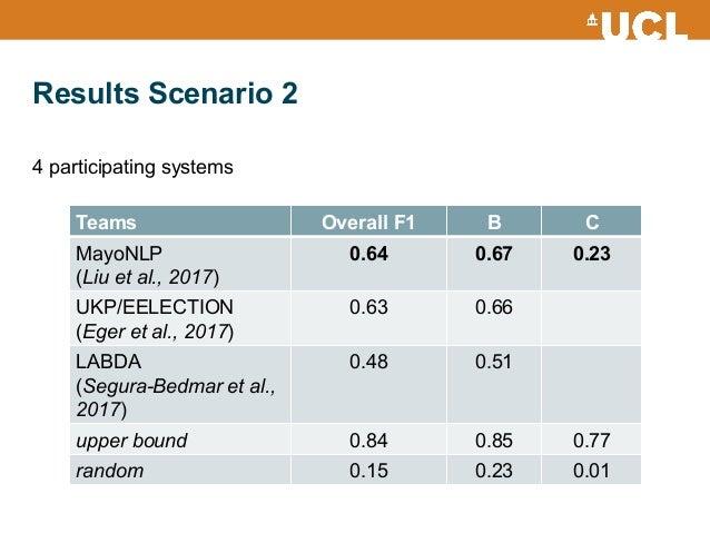 Results Scenario 2 Teams Overall F1 B C MayoNLP (Liu et al., 2017) 0.64 0.67 0.23 UKP/EELECTION (Eger et al., 2017) 0.63 0...