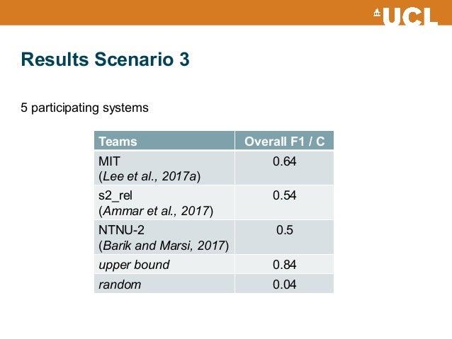 Results Scenario 3 Teams Overall F1 / C MIT (Lee et al., 2017a) 0.64 s2_rel (Ammar et al., 2017) 0.54 NTNU-2 (Barik and Ma...
