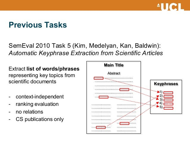 SemEval 2017 Task 10: ScienceIE – Extracting Keyphrases and Relations from Scientific Publications Slide 3