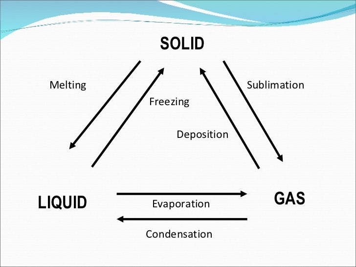 science-matter-6-728 Formation Of A Precipitate Chemical Change Example on chemical reaction,