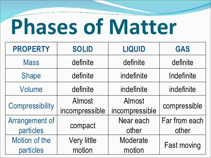compressibility of solid liquid and gas. 8. phases of matter property solid liquid gas mass compressibility solid liquid and gas