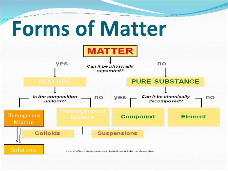 matter science forms particles pure
