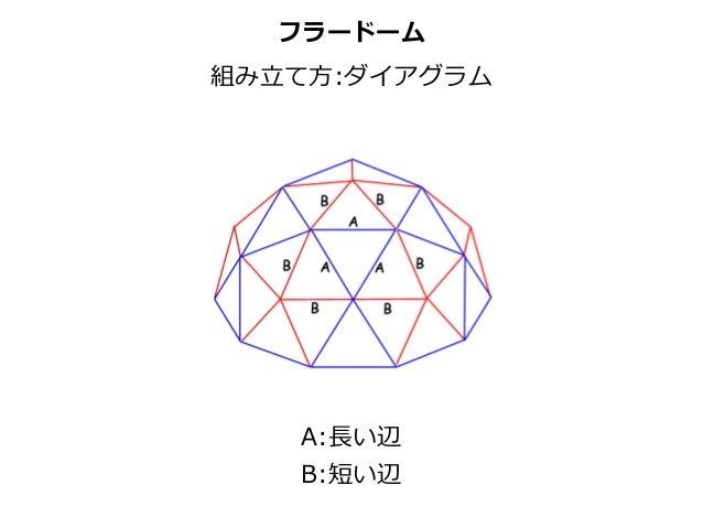 フラードーム 組み⽴立立て⽅方:ダイアグラム A:⻑⾧長い辺  B:短い辺