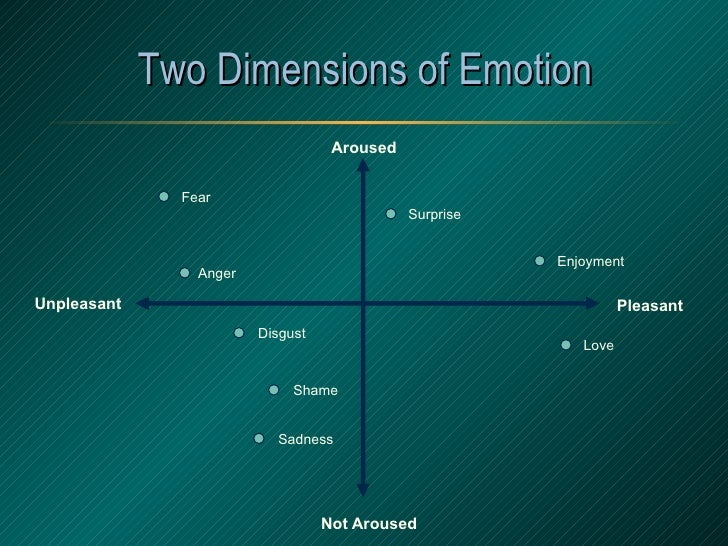 Two Dimensions of Emotion Aroused Not   Aroused Pleasant Unpleasant Anger Sadness Fear Enjoyment Love Surprise Disgust Shame