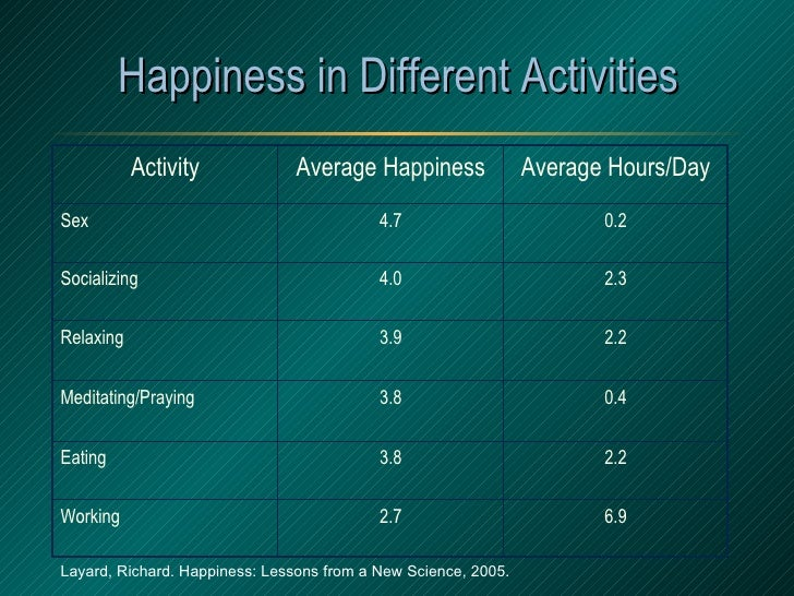 Happiness in Different Activities Layard, Richard. Happiness: Lessons from a New Science, 2005. Activity Average Happiness...