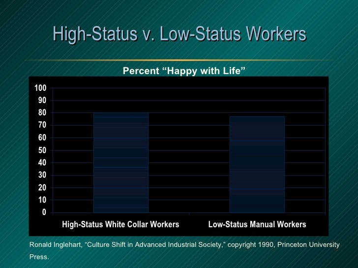 """High-Status v. Low-Status Workers Ronald Inglehart, """"Culture Shift in Advanced Industrial Society,"""" copyright 1990, Prince..."""