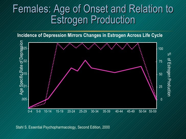 Females: Age of Onset and Relation to Estrogen Production Incidence of Depression Mirrors Changes in Estrogen Across Life ...