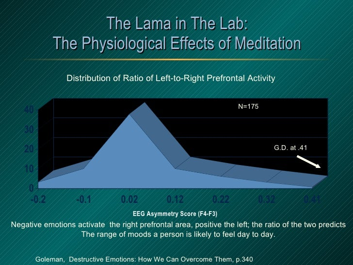 The Lama in The Lab: The Physiological Effects of Meditation N=175 G.D. at .41 Distribution of Ratio of Left-to-Right Pref...