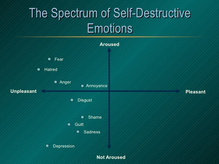The Spectrum of Self-Destructive Emotions Aroused Not   Aroused Pleasant Unpleasant Anger Sadness Fear Disgust Shame Annoy...