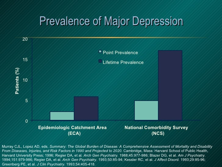 Prevalence of Major Depression Murray CJL, Lopez AD, eds.  Summary: The Global Burden of Disease: A Comprehensive Assessme...