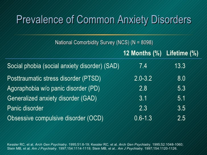 Prevalence of Common Anxiety Disorders <ul><li>12 Months (%)  Lifetime (%) </li></ul><ul><li>Social phobia (social anxiety...