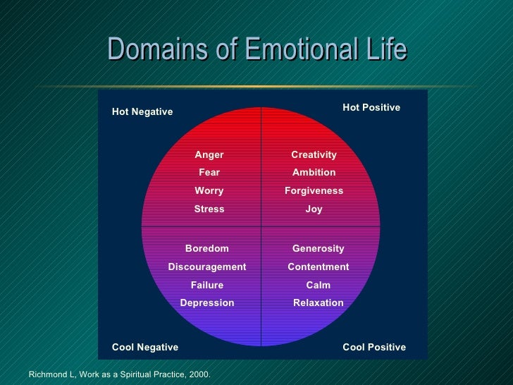 Domains of Emotional Life Anger Fear Worry Stress Creativity Ambition Forgiveness Joy Boredom Discouragement Failure Depre...