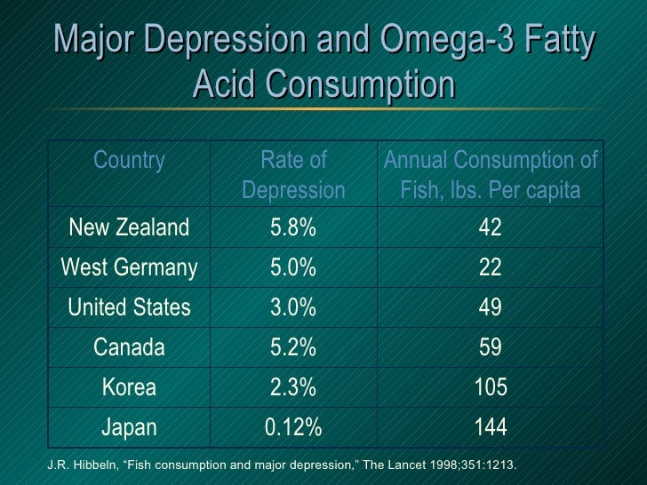 "Major Depression and Omega-3 Fatty Acid Consumption J.R. Hibbeln, ""Fish consumption and major depression,"" The Lancet 1998..."
