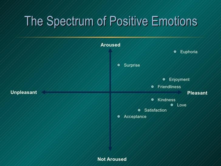 The Spectrum of Positive Emotions Aroused Not   Aroused Pleasant Unpleasant Enjoyment Love Surprise Euphoria Satisfaction ...