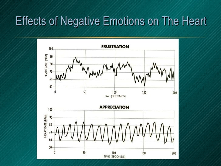 Effects of Negative Emotions on The Heart