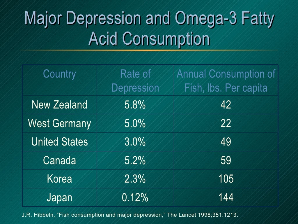 omega 3 fatty acids and depression essay Research findings point out that an imbalance in the ratio of the efas, namely the omega-6 and omega-3 fatty acids, and/or a deficiency in omega-3 fatty acids, may be responsible for the heightened depressive symptoms associated with low plasma cholesterol.