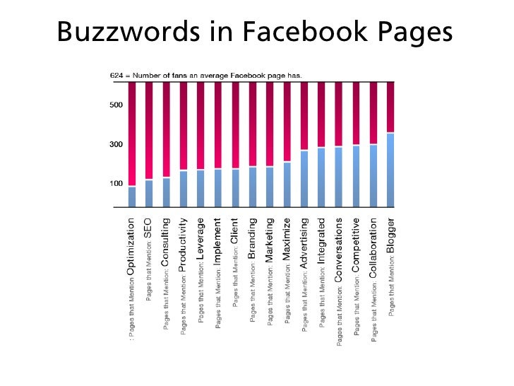 """Least """"Liked"""" Page Types"""