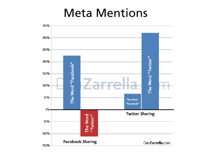 Science of Facebook