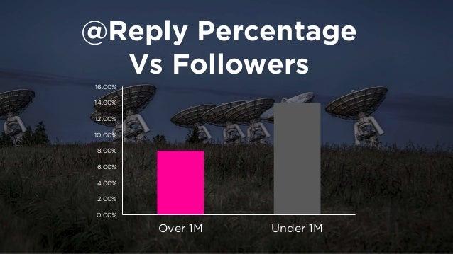 Reply Percentage  vs ReTweets  0%  2%  4%  6%  8%  10%  12%  14%  0%  10%  20%  30%  40%  50%  60%  70%  80%  90%  100%