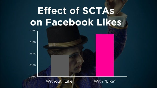 """Effect of """"Share""""  on Blog Metrics  -4.0%  -2.0%  0.0%  2.0%  4.0%  6.0%  Comments  Links  Views"""