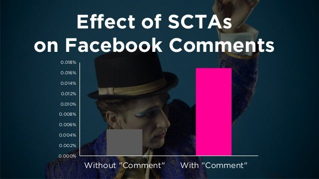 """Effect of """"Link""""  on Blog Metrics  -2.0%  -1.0%  0.0%  1.0%  2.0%  Comments  Links  Views"""