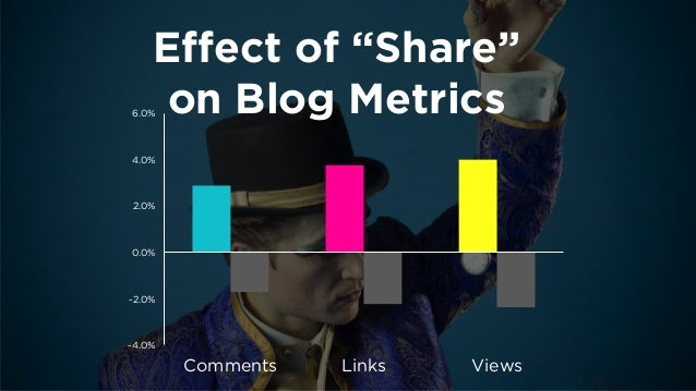 Effect of SCTAs  on ReTweets  12%  39%  51%  0%  10%  20%  30%  40%  50%  60%  Neither  Please RT  Please ReTweet