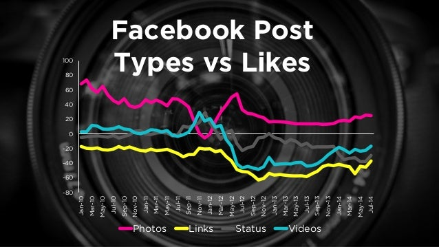 Number of Tags vs Likes and Comments  0  0.02  0.04  0.06  0.08  0.1  0.12  0.14  0.16  0.18  0  0.5  1  1.5  2  2.5  3  0...