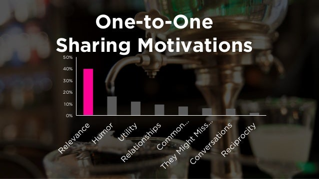 Facebook Sharing  By Linguistic Content  -0.2  0  0.2  0.4  0.6  0.8  1
