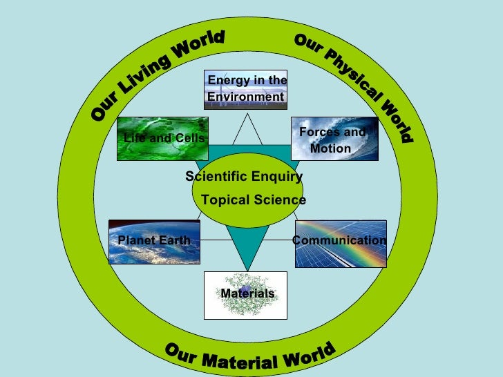 Energy in the                  Environment   Life and Cells                   Forces and                                  ...