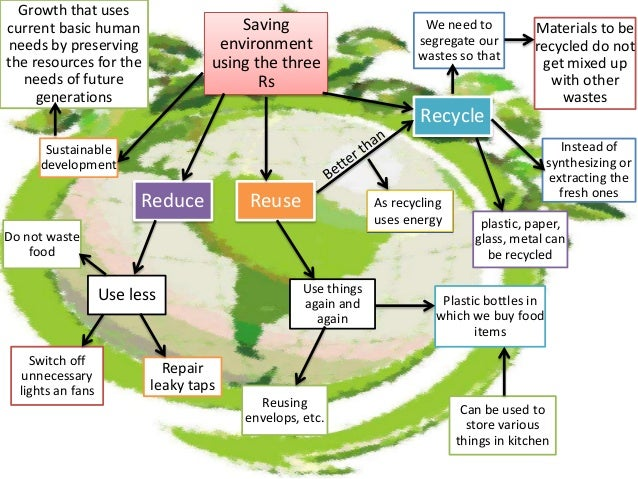 MANAGEMENT OF NATURAL RESOURCES MADE BY MANASI INGLE AND GROUP CLASS …