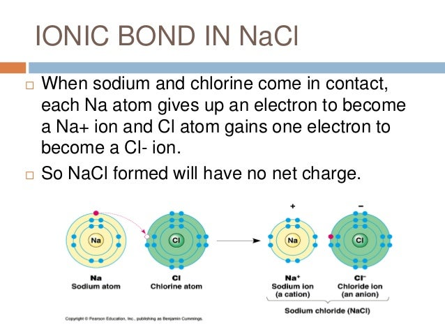 Science project ionic bond
