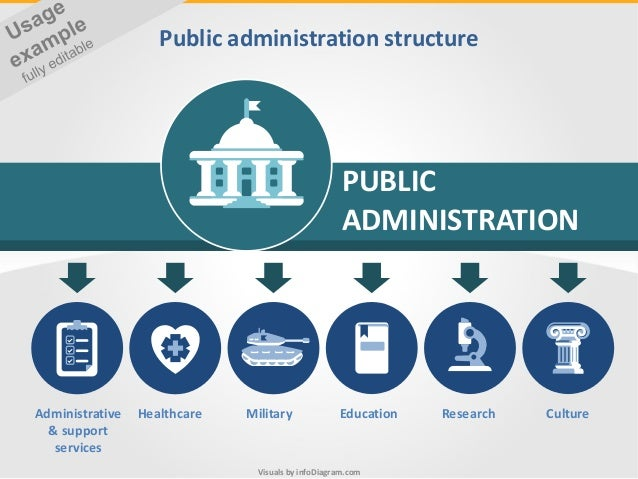 Technology Management Image: Science Public Sector Visuals PPT Infodiagram