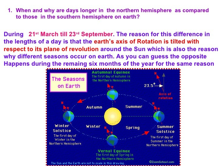 1. When and why are days longer in the northern hemisphere as compared    to those in the southern hemisphere on earth?Dur...