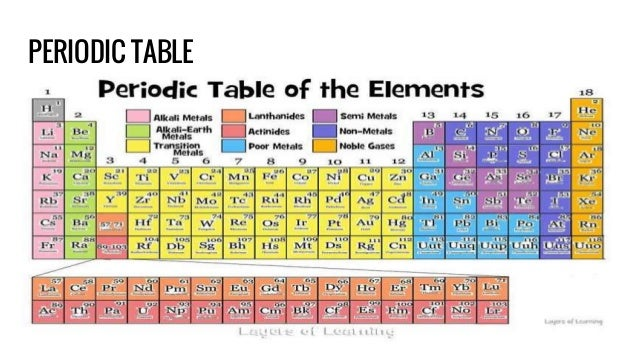 All you need to know science revision periodic table 4 urtaz Gallery