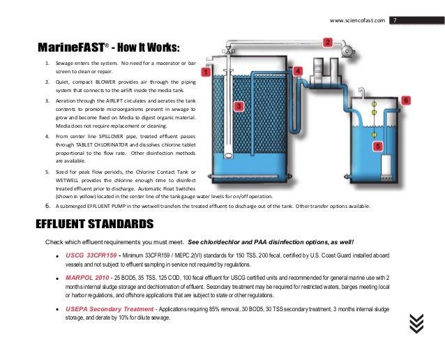 Sciencofast Marine Sanitation Water Wastewater Sewage