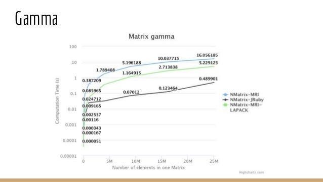 Benchmark conclusion ● NMatrix-JRuby is incredibly faster for N-dimensional matrices when elementwise operations are conce...