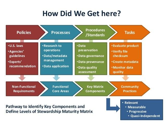 How Did We Get here? Policies Processes Tasks Procedures /Standards •U.S. laws •Agencies' guidelines •Experts' recommendat...