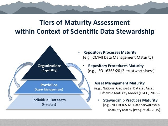 Tiers of Maturity Assessment within Context of Scientific Data Stewardship Organizations (Capability) • Repository Procedu...